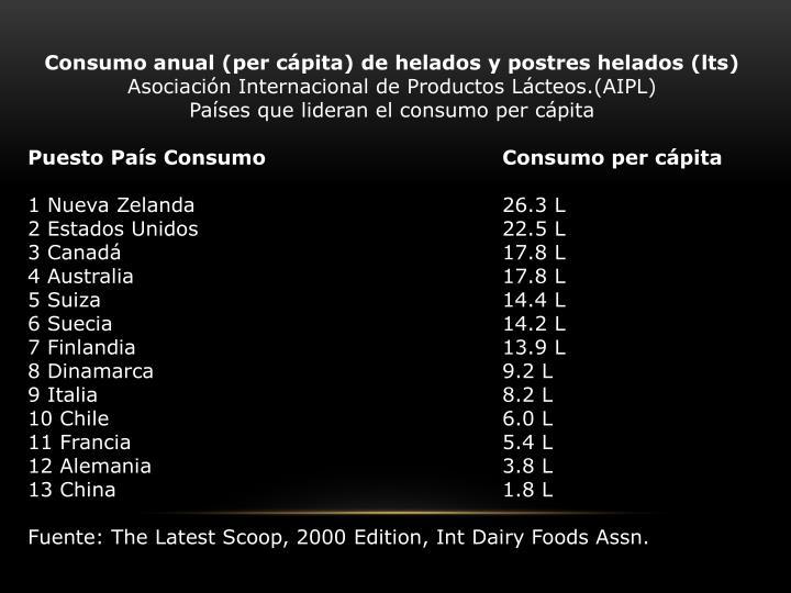 Consumo anual (per cápita) de helados y postres helados (lts)