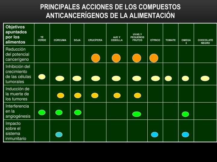 PRINCIPALES ACCIONES DE LOS COMPUESTOS ANTICANCERÍGENOS DE LA ALIMENTACIÓN