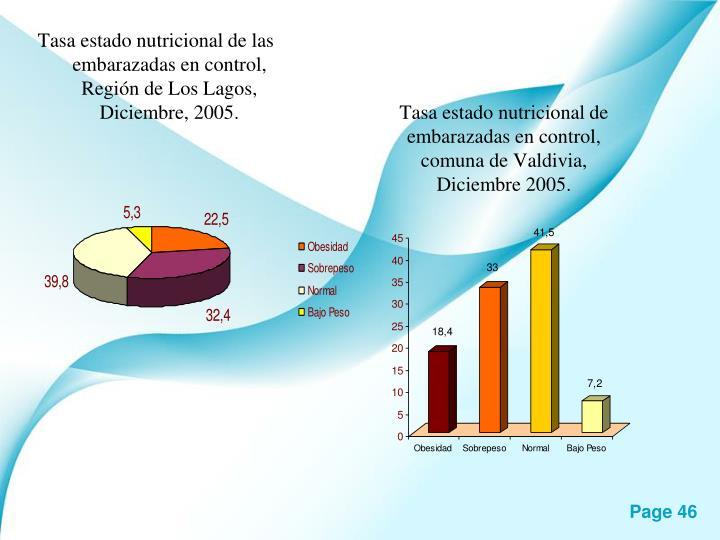 Tasa estado nutricional de embarazadas en control, comuna de Valdivia, Diciembre 2005.