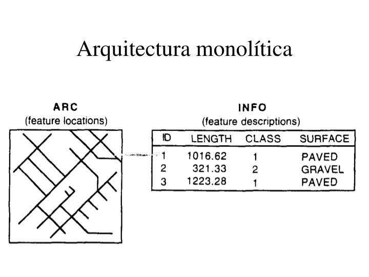 Arquitectura monolítica