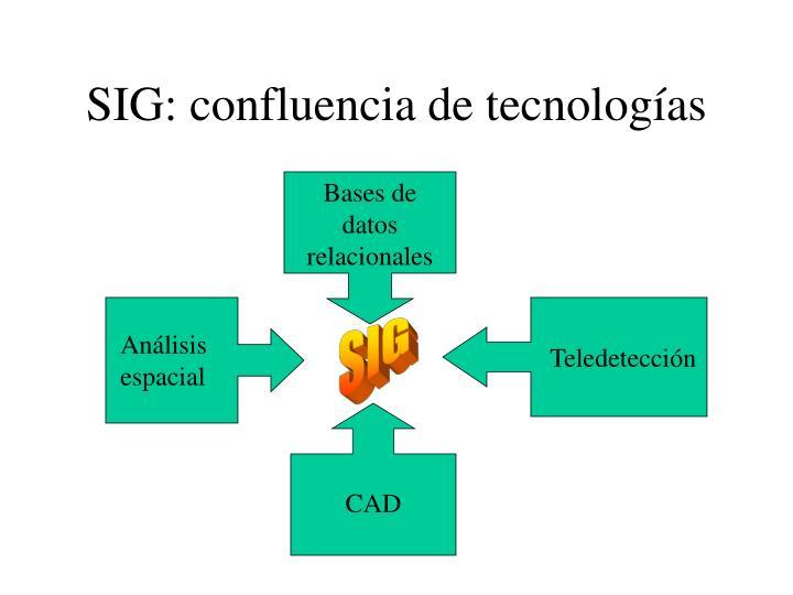 SIG: confluencia de tecnologías