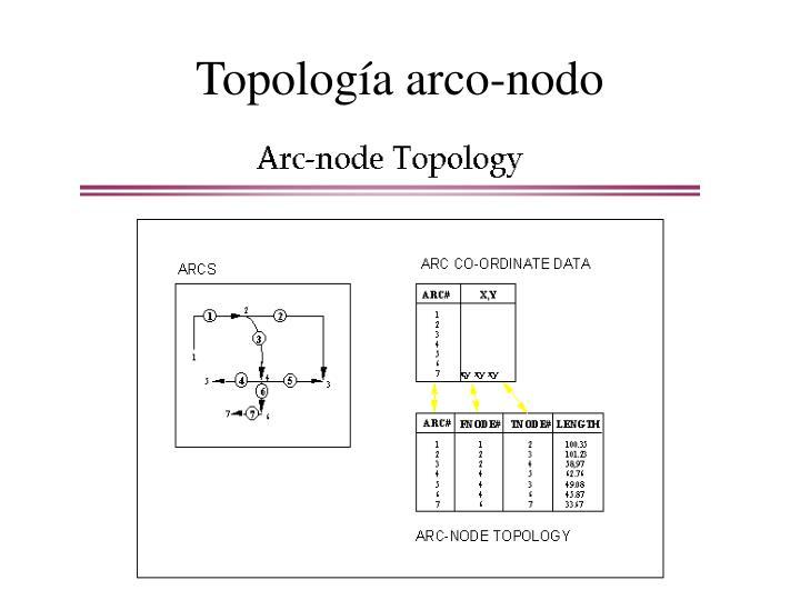 Topología arco-nodo