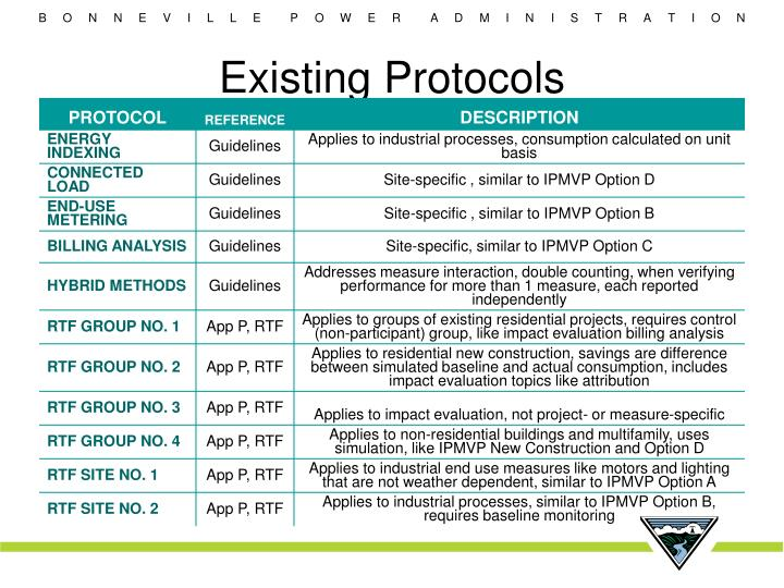 Existing Protocols