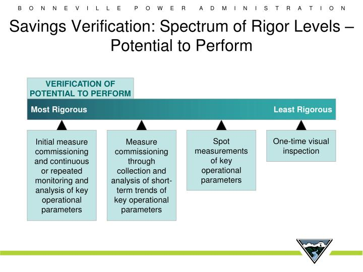 Savings Verification: Spectrum of Rigor Levels – Potential to Perform