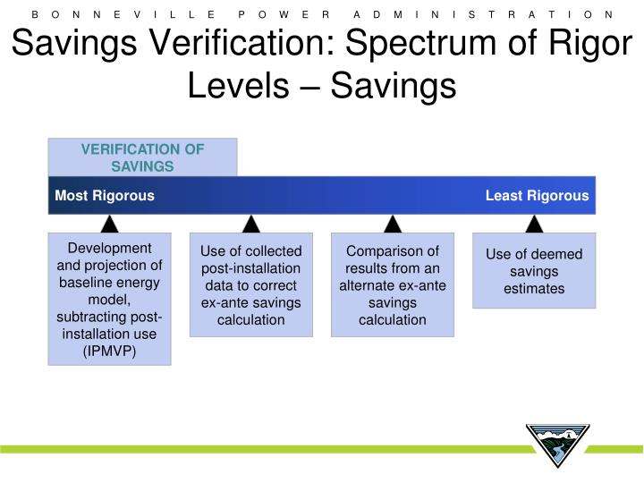 Savings Verification: Spectrum of Rigor Levels – Savings