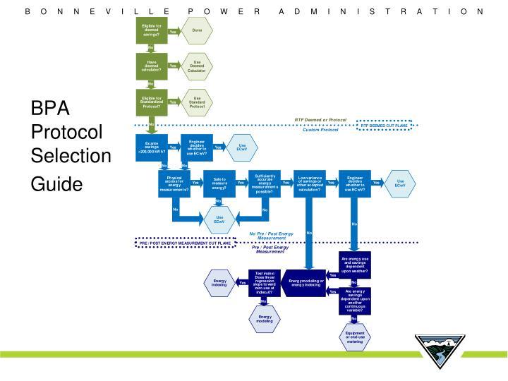BPA Protocol Selection