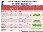 efecto por tipo de cambio sobre efectivo y equivalentes1