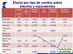 efecto por tipo de cambio sobre efectivo y equivalentes4