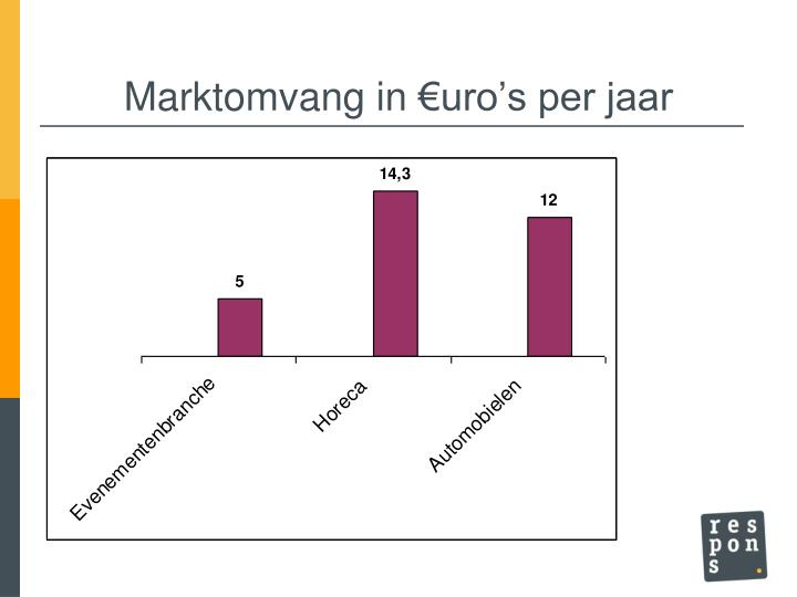 Marktomvang in €uro's per jaar