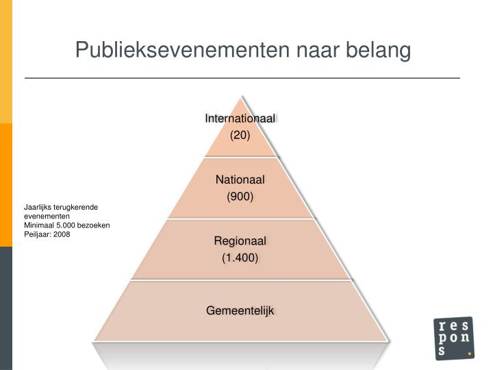 Publieksevenementen naar belang