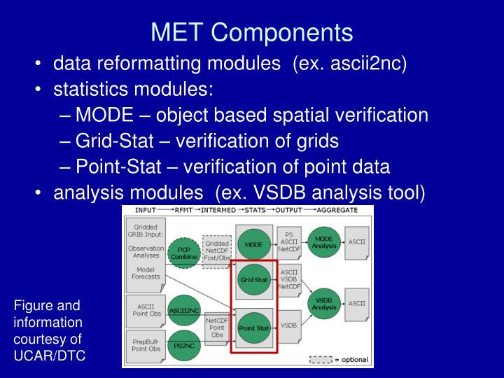 MET Components