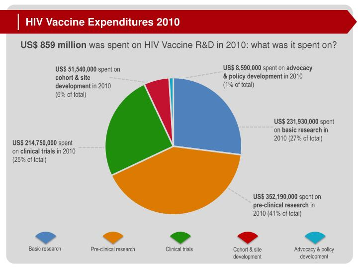 HIV Vaccine Expenditures 2010