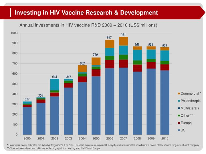 Investing in HIV Vaccine Research & Development