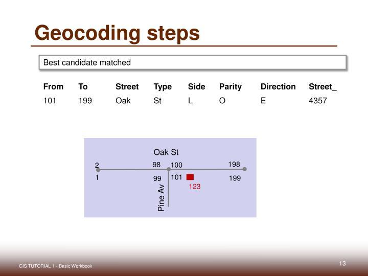 Geocoding steps