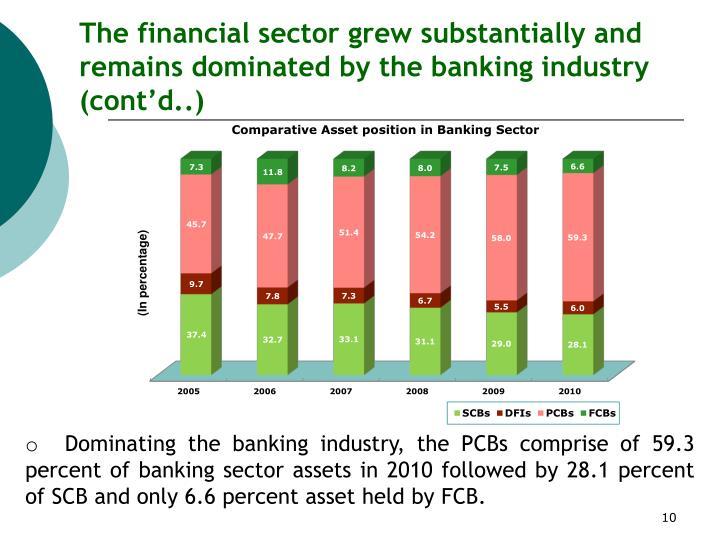 The financial sector grew substantially and remains dominated by the banking industry (cont'd..)