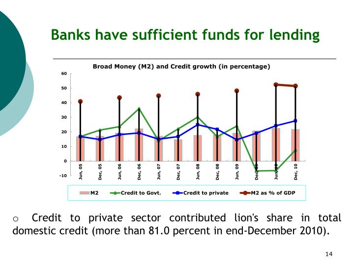 Banks have sufficient funds for lending