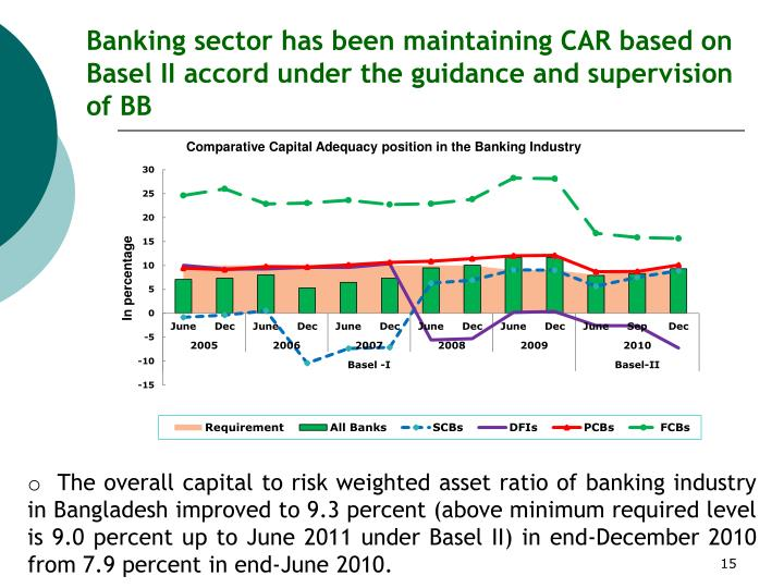 Banking sector has been maintaining CAR based on Basel II accord under the guidance and supervision of BB