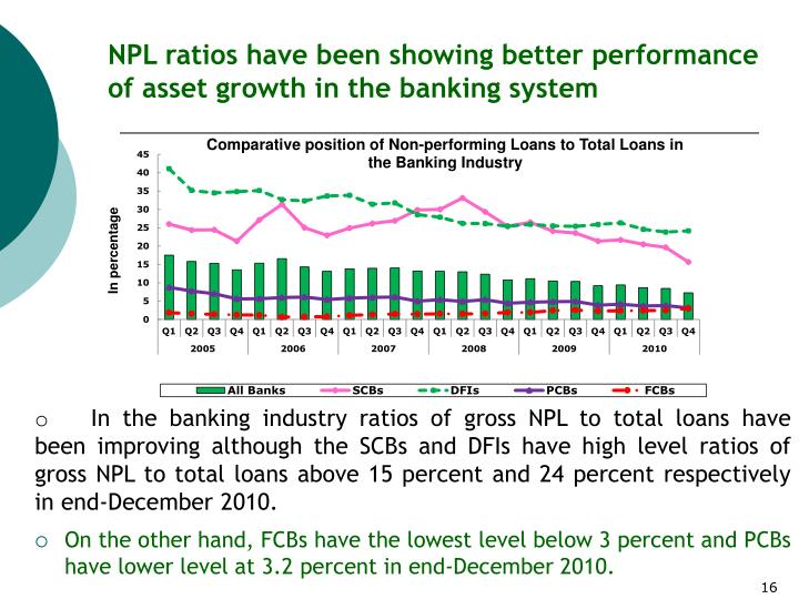 NPL ratios have been showing better performance of asset growth in the banking system