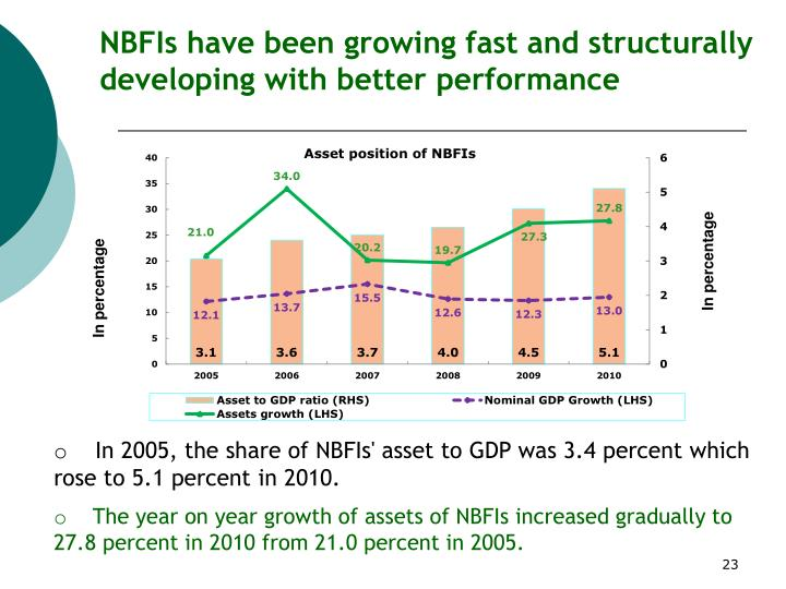 NBFIs have been growing fast and structurally developing with better performance