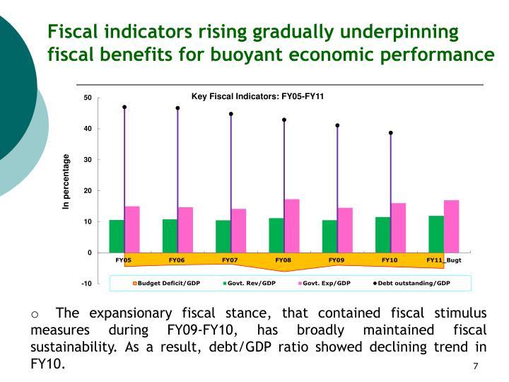 Fiscal indicators rising gradually underpinning
