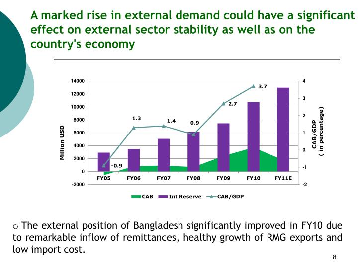 A marked rise in external demand could have a significant effect on external sector stability as well as on the country's economy