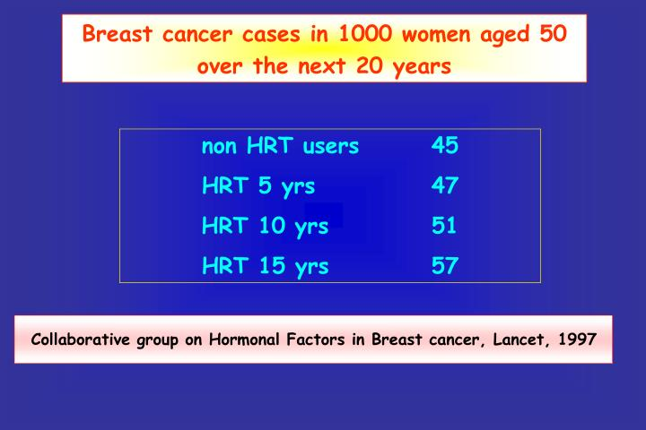 Breast cancer cases in 1000 women aged 50 over the next 20 years