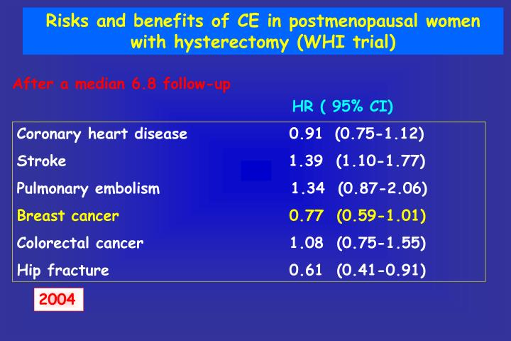 Risks and benefits of CE in postmenopausal women with hysterectomy (WHI trial)