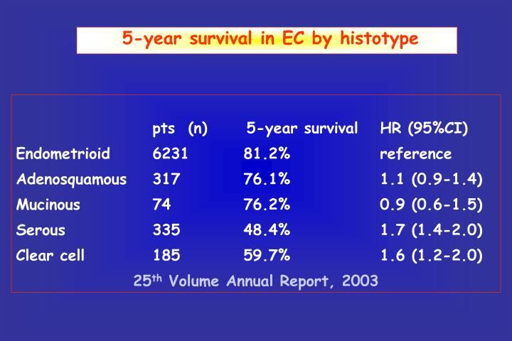 5-year survival in EC by histotype