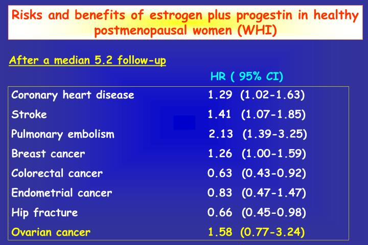 Risks and benefits of estrogen plus progestin in healthy postmenopausal women (WHI)