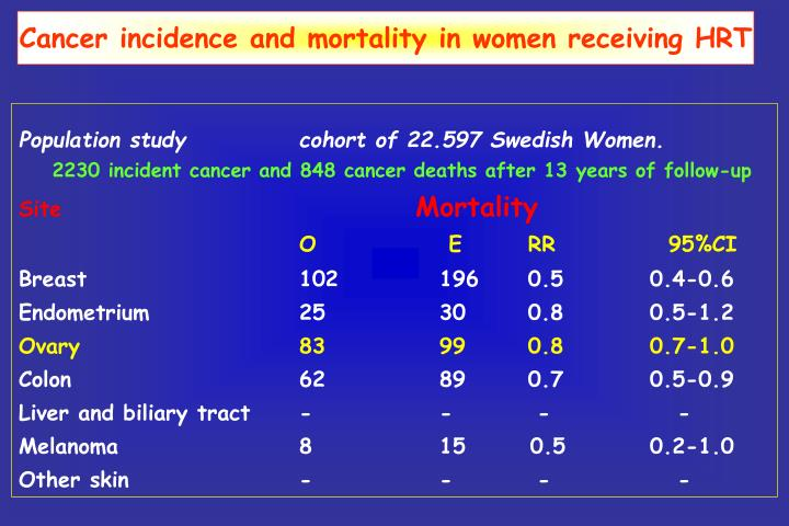 Cancer incidence and mortality in women receiving HRT