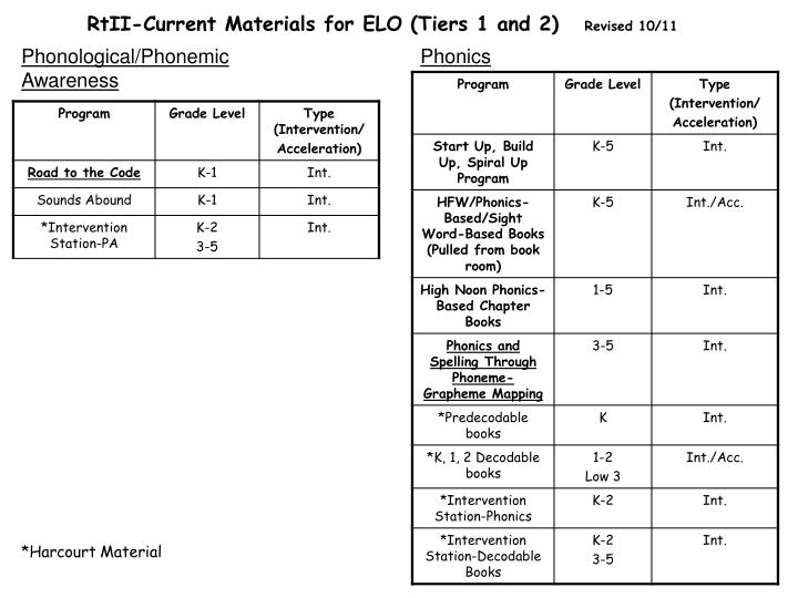 RtII-Current Materials for ELO (Tiers 1 and 2)