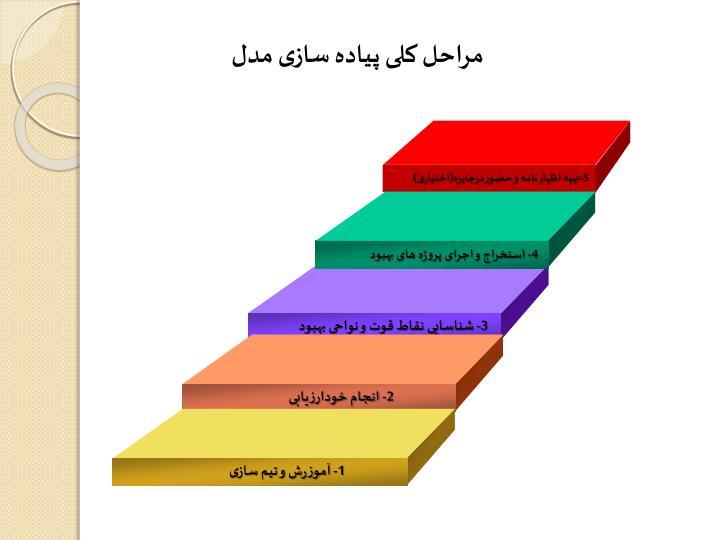 مراحل کلی پیاده سازی مدل