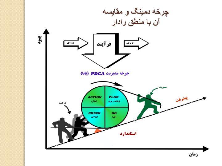 چرخه دمینگ و مقایسه آن با منطق رادار