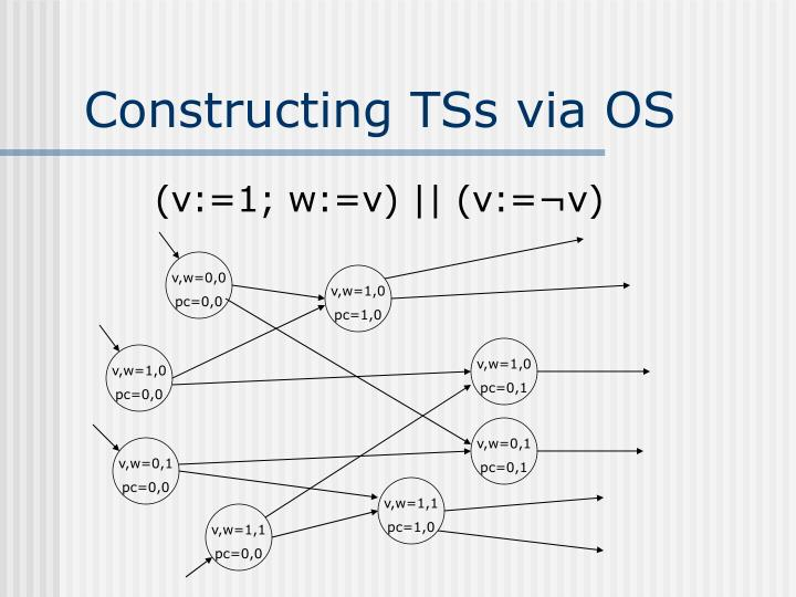 Constructing TSs via OS