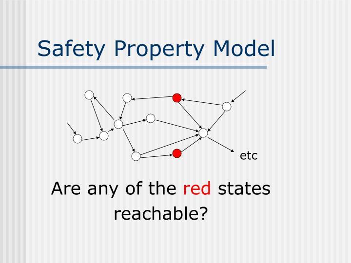 Safety Property Model
