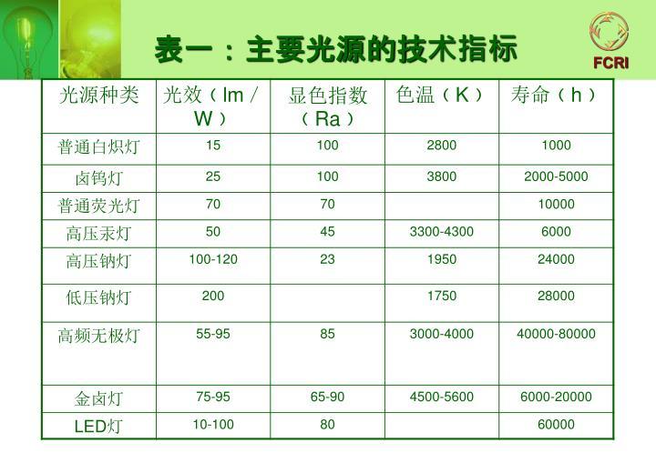 表一:主要光源的技术指标