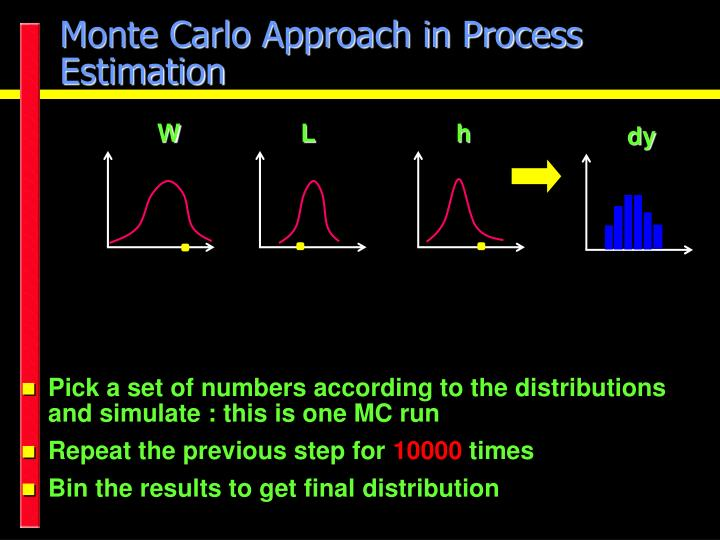 Monte Carlo Approach in Process Estimation