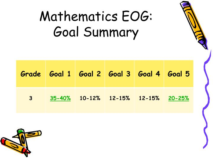 Mathematics EOG: