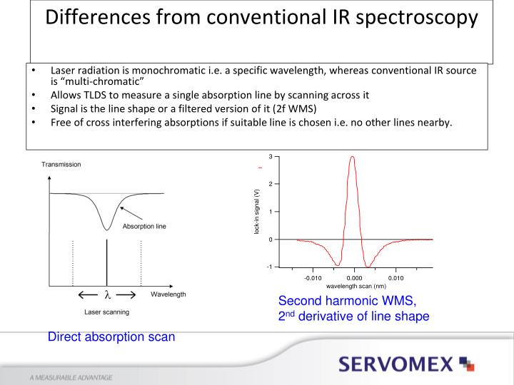 Differences from conventional IR spectroscopy