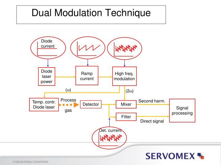 Dual Modulation Technique