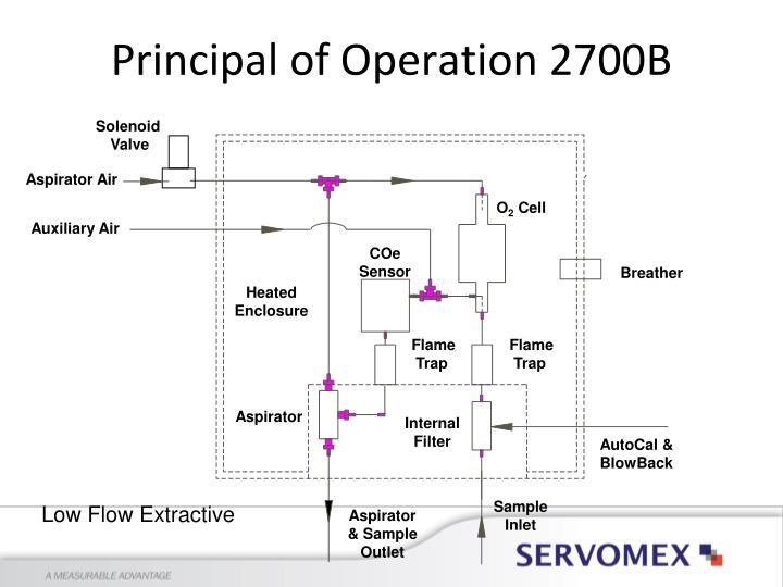 Principal of Operation 2700B