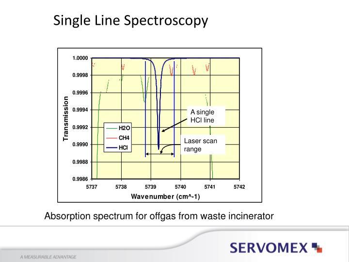 A single HCl line