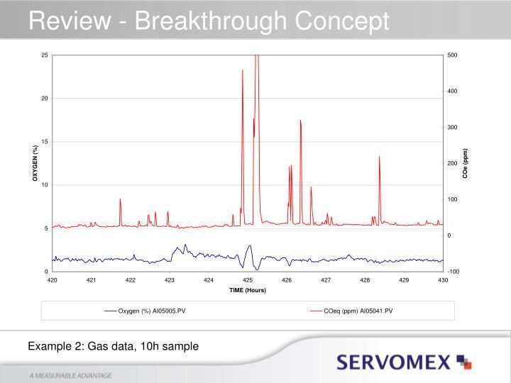 Review - Breakthrough Concept