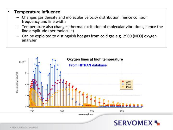 Temperature influence