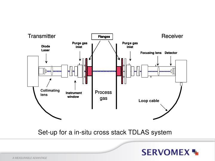 Set-up for a in-situ cross stack TDLAS system