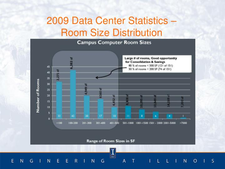 2009 Data Center Statistics –