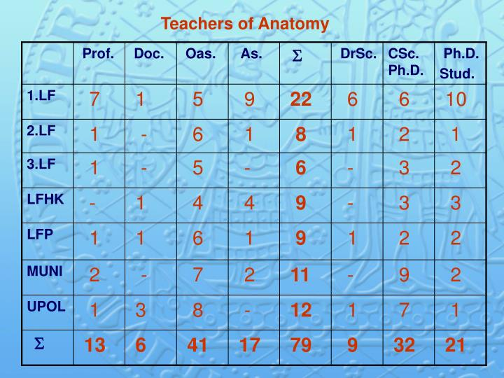 Teachers of Anatomy