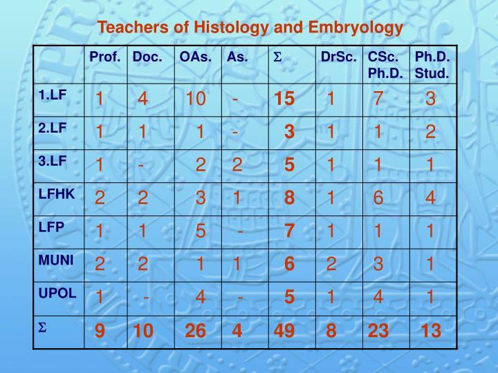Teachers of
