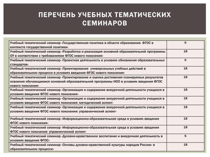 Перечень учебных тематических