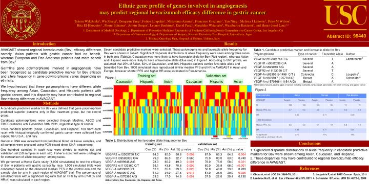 Ethnic gene profile of genes involved in angiogenesis